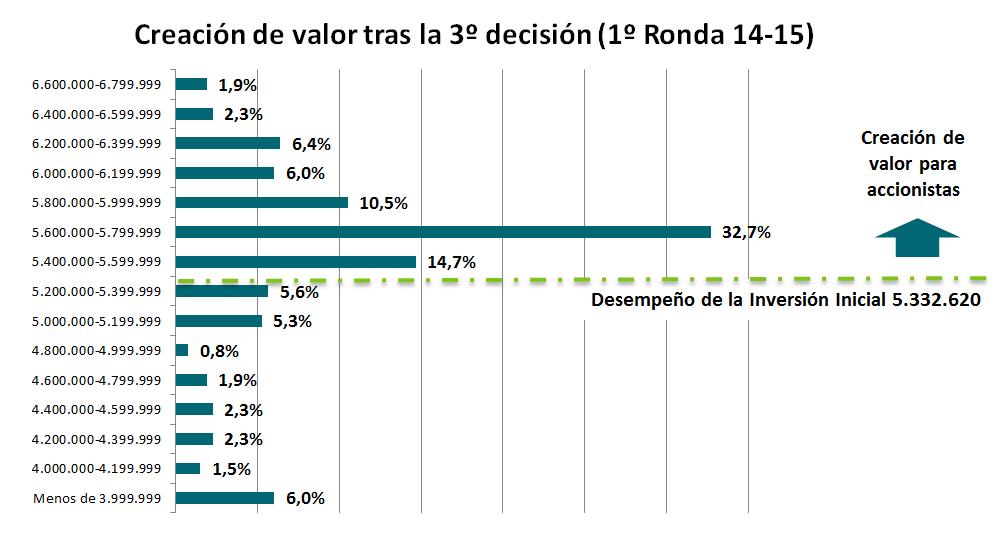 Gráfica de creación de valor en la 3ª Decisión