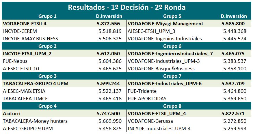 Resultados 1ª Decisión de la 2ª Ronda