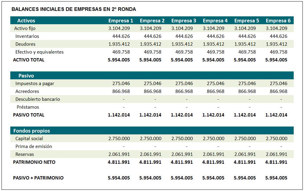 Balances iniciales de empresas en 2ª Ronda