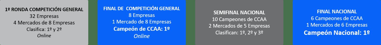 Condiciones de clasificación en GMC 2019