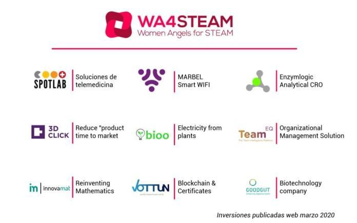 Business Angels - WA4STEAM - Inversiones según web en marzo 2020