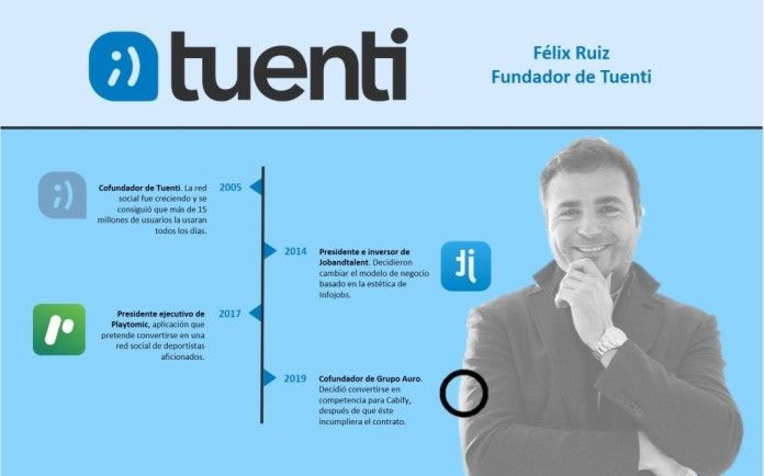 Fundador Tuenti Félix Ruiz