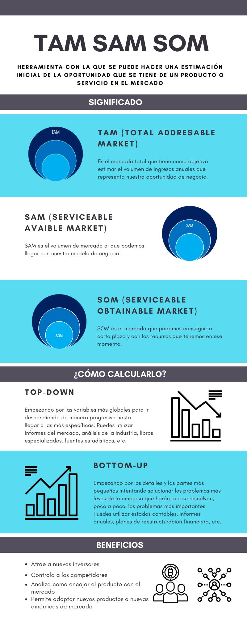 Infografía herramienta TAM SAM SOM significado y ejemplos