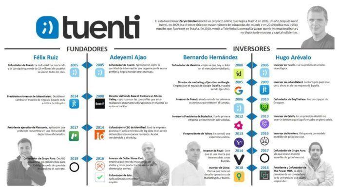 Los fundadores de Tuenti Felix Ruiz y Adeyemi Ajao, junto a los inversores Bernardo Hernández y Hugo Arévalo