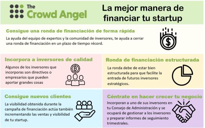Red de Business Angels The Crowd Angel