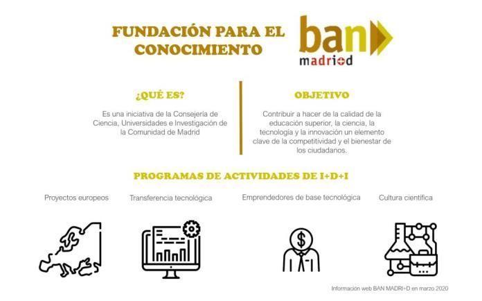 Fundación para el conocimiento Madrid BAN