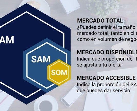 TAM SAM SOM fórmula para calcular tamaño de mercado