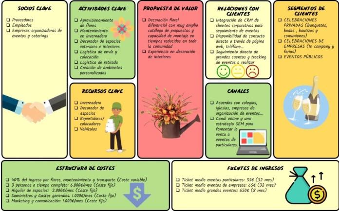 Modelo de negocio CANVAS para una empresa de floristería