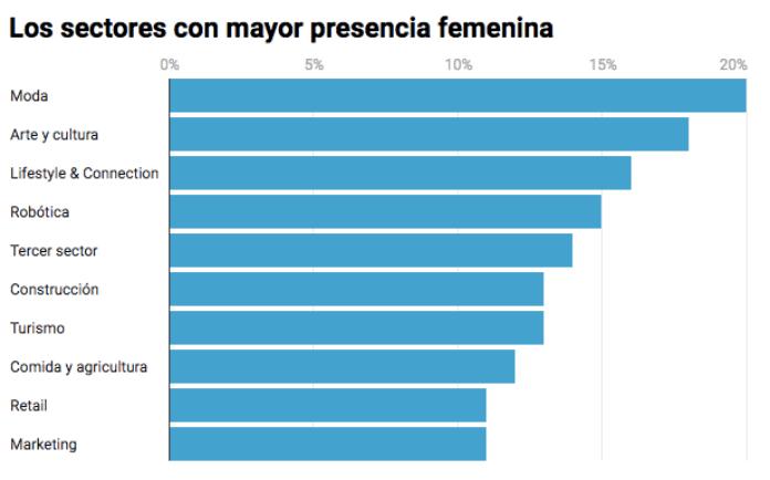 Mujeres Emprendedoras | Sectores con mayor presencia femenina