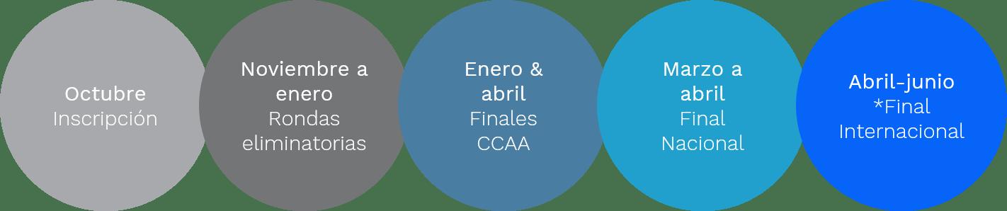 Calendario de Global Management Challenge 2020 - 2021