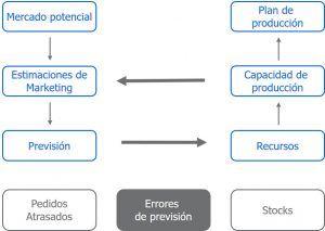Decisiones de marketing y producción en Global Management Challenge