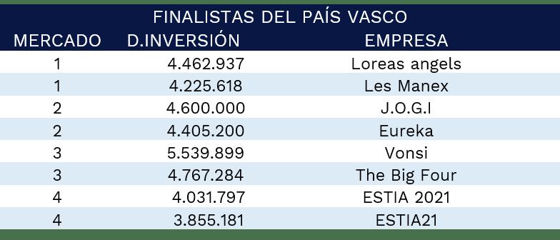 Ffinalistas-pais-vasco-2021-gmc