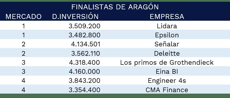 finalistas-aragon-gmc-2021