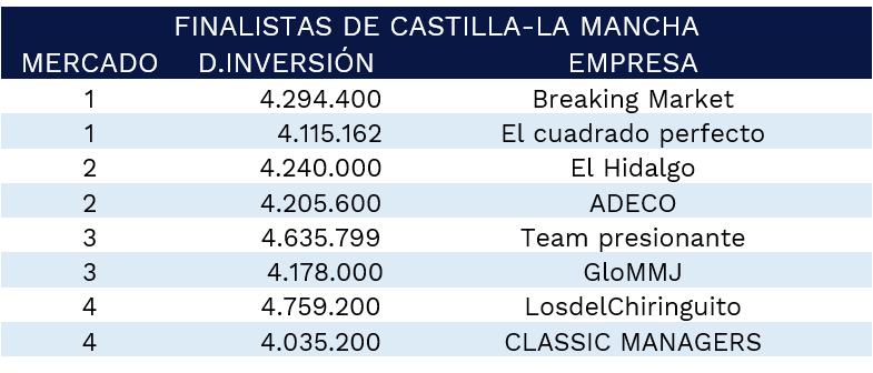 finalistas-castilla-la-mancha-2021