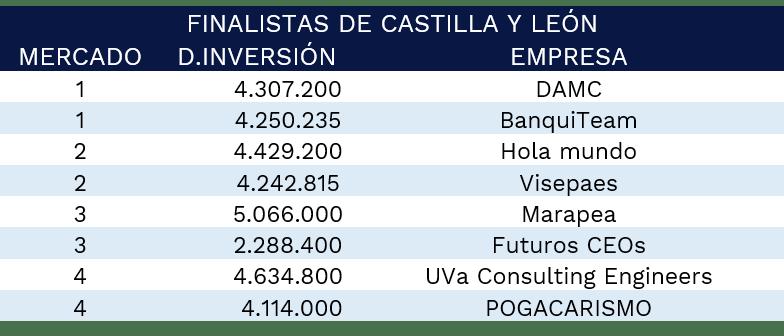 finalistas-castilla-leon