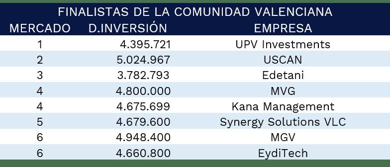 finalistas-comunidad-valenciana