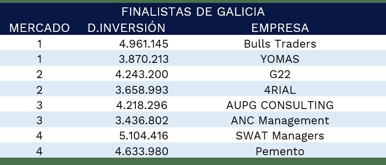 finalistas-galicia-gmc