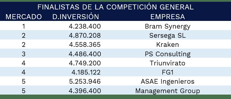 finalistas-gmc-comepticion-general