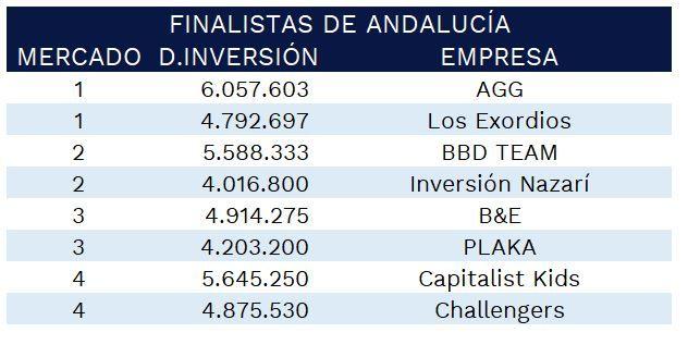 finalistas-gmc-andalucia-2021