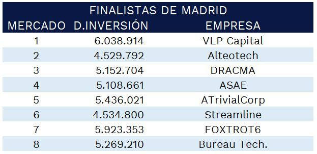 finalistas-gmc-madrid-2021