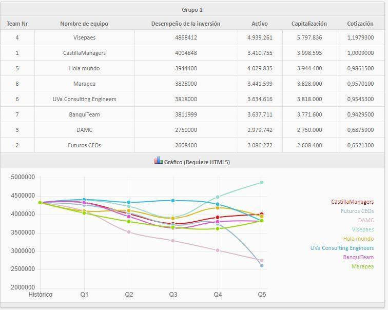 resultados-final-3-ed-gmc-castilla-y-leon